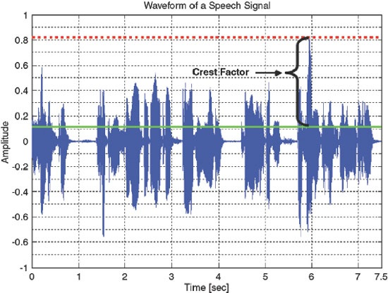 Figure 1. The RMS and peak level of a speech signal to show the crest factor.