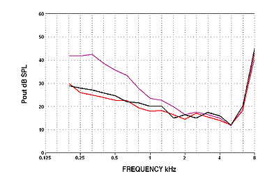 Figure 1. One-third octave noise measure for a given fitting: red = broadband microphone system; violet = high frequency (HF) emphasis microphone system; and black = high frequency emphasis microphone system plus adjusted low level expansion thresholds or noise compensation.