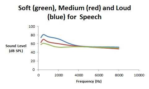 Figure 1. Spectra for soft (green), medium (red), and loud (blue) speech in dB SP.