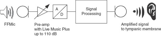 Figure 2. A basic block diagram illustrating the signal path from the microphone, to the compressor, to A/D converter, to amplifier, and finally to the receiver.