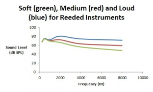 Figure 2.Spectra (in dB SPL) for soft, medium, and loud playing levels for reeded instruments such as clarinets and saxophone.