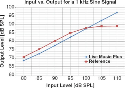 Figure 3. A comparison between the input and output functions with Live Music Processing on and off.