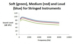 Figure 3. Spectra (in dB SPL) for soft, medium, and loud playing levels for stringed and brass musical instruments.