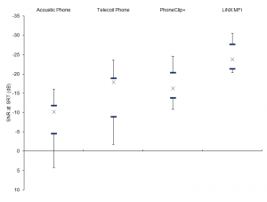 """Figure 4. Average SRT scores in dB for the four test conditions including 95% confidence intervals. All conditions are unilateral, with the phone signal in one ear only. The """"X"""" shows the median and the horizontal blue bars mark the interquartile ranges. The error bars represent the maximum and minimum scores for each condition."""