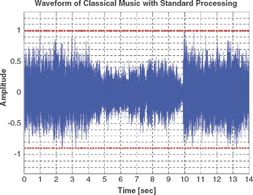 Figure 4. Amplified music soundform without Live Music Processing.