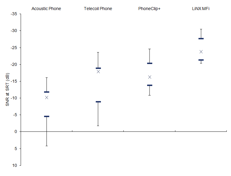"Figure 4. Average SRT scores in dB for the four test conditions including 95% confidence intervals. All conditions are unilateral, with the phone signal in one ear only. The ""X"" shows the median and the horizontal blue bars mark the interquartile ranges. The error bars represent the maximum and minimum scores for each condition."