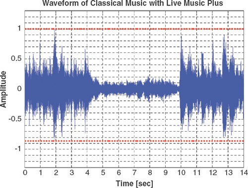 Figure 5. Amplified music soundform with Live Music Processing.