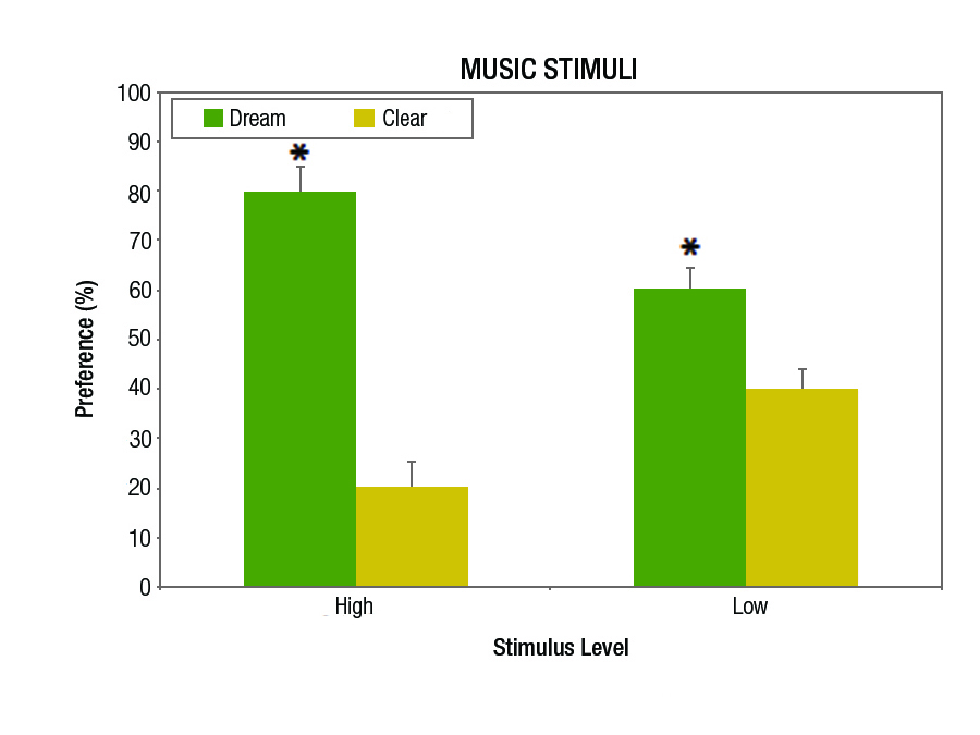 Figure 3a. The same data as shown in Figure 2 but only for the music stimuli at both low and high presentation levels. Statistically significant differences (p<0.05) are denoted with an asterisk (*).