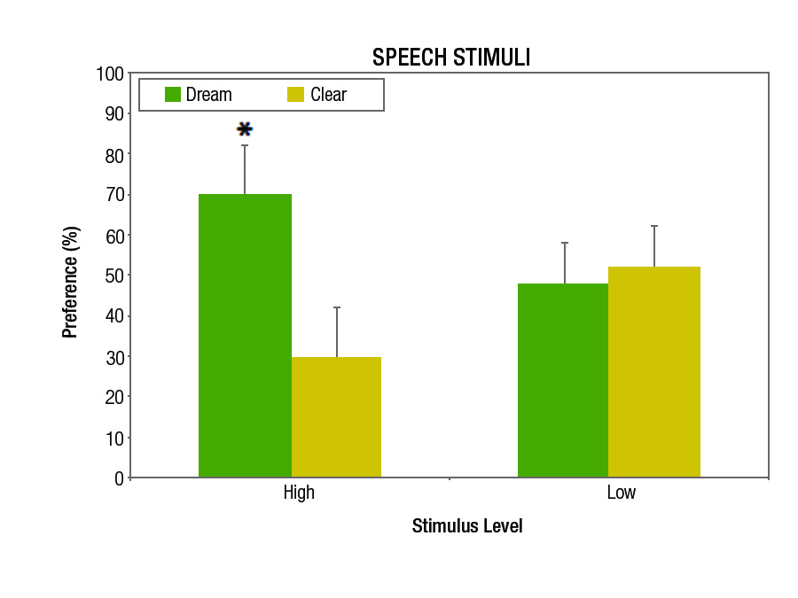 Figure 3b. The same data as shown in Figure 2 but only for the speech stimuli at both low and high presentation levels. Statistically significant differences (p<0.05) are denoted with an asterisk (*).