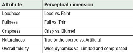 Table 1. Examples of attribute and perceptual dimension of sound quality judgement.