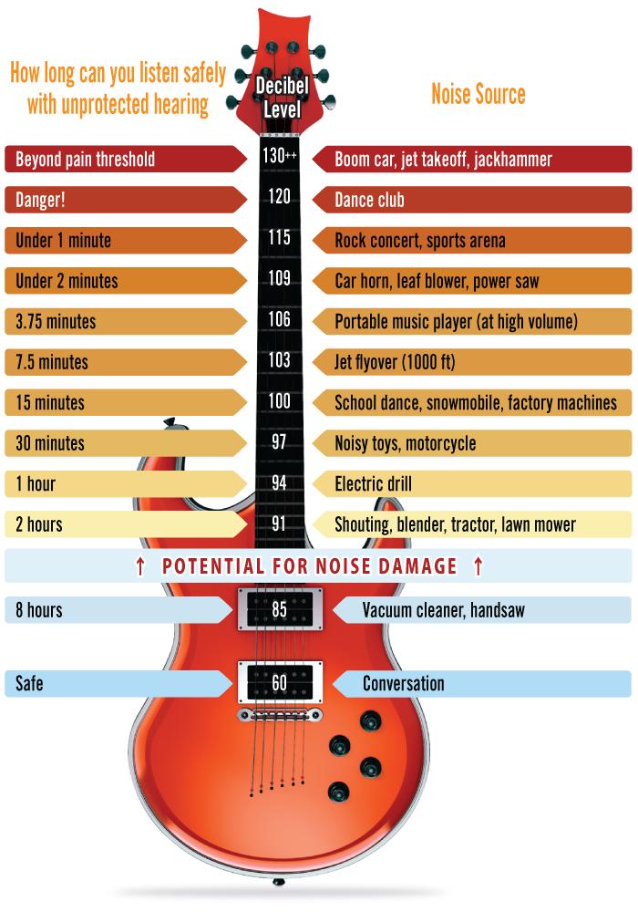 guitar_decibel_chart