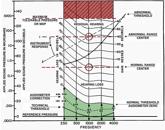 Fig 1. Otomatric Chart Final copy