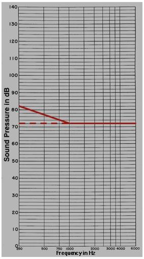 Fig 2. Chart at 72 Corrected copy