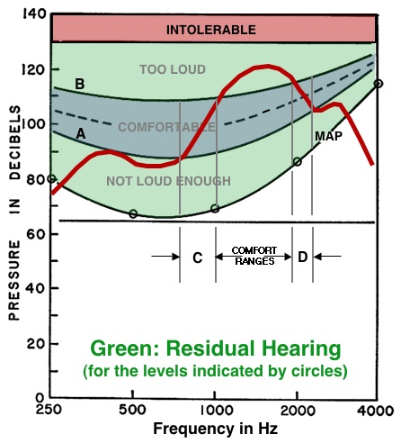 Fig 5. HA Response on Otometric Chart copy