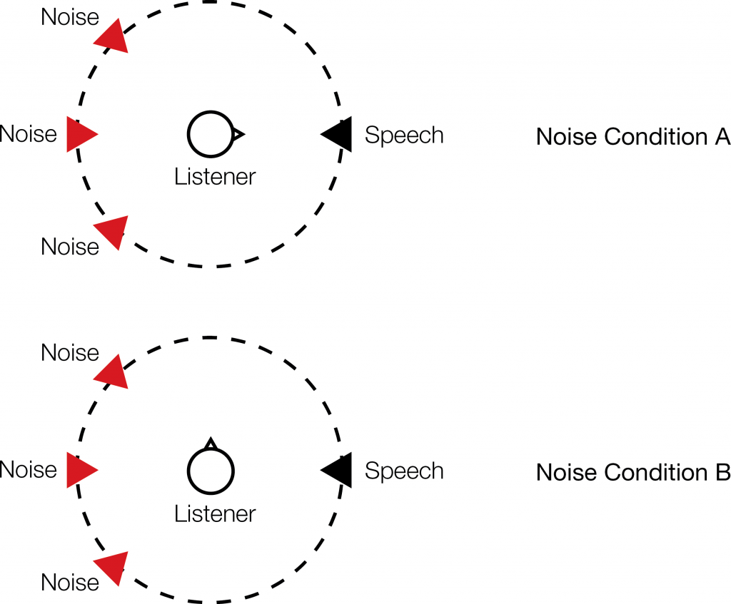 how asymmetric directional hearing aid fittings affect speech recognition