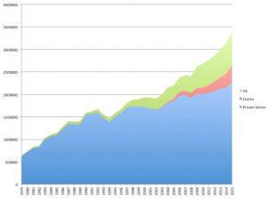 Costco growth