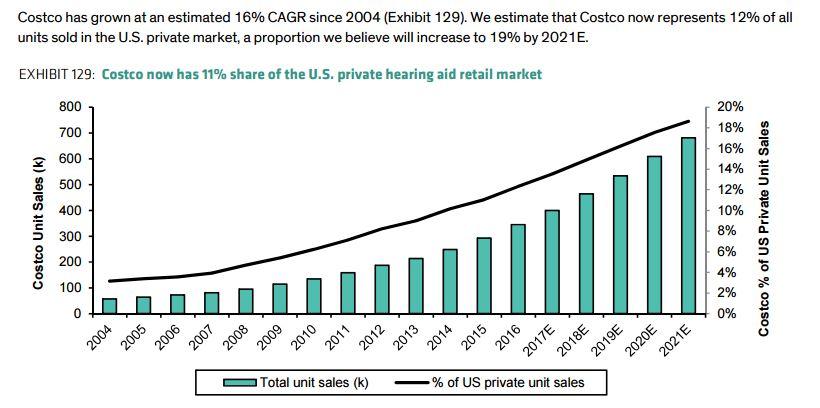 Costco market share-report