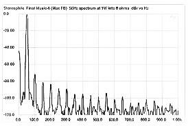 Figure 1 Line spectrum FFT