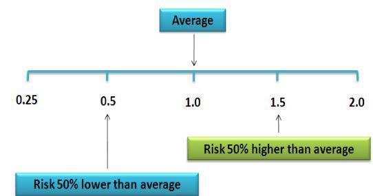 Figure 1 - Relative Risk