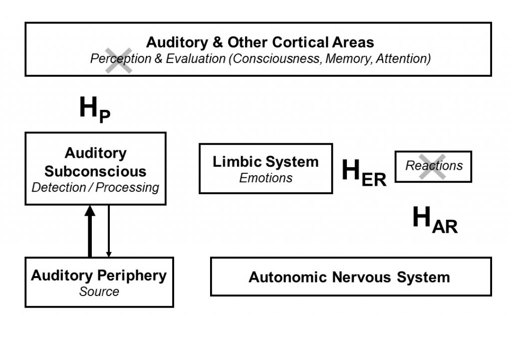 Thirty Years of The Neurophysiological Model of Tinnitus and